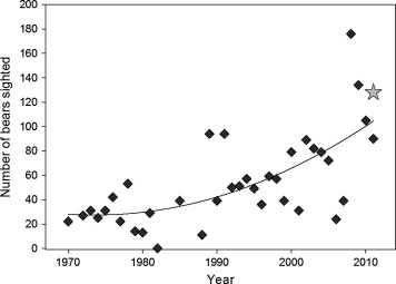 "From the paper: ""Figure 4. Polar bear counts from annual coastal surveys conducted between August 15 and September 15 from 1970 to 2011 in Western Hudson Bay in the region extending from the Nelson River to the Manitoba–Ontario border (i.e., Area 2; Stirling et al., 2004, Manitoba Conservation unpublished data). The number of bears observed during this survey, including those sighted along the coast and on small islands during the coastal contour transects, is denoted by a gray star."""