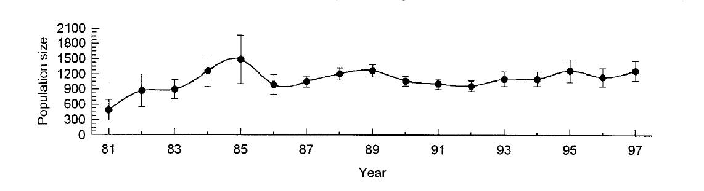 Species threatening population declines vs polar bear declines population estimate graph for 1981 to 1997 that appears in stirling et al altavistaventures Gallery
