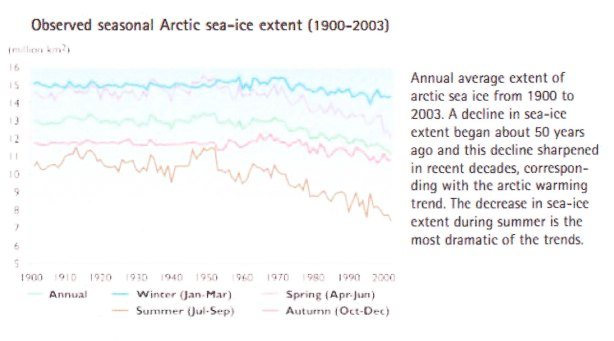 "Arctic sea ice extent from 1900-2003, as depicted in Hassol 2004, pg. 25. Ear-marked as ""key finding #1."" Click to enlarge. Apologies for the poor quality."