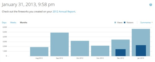 Views by month, Aug. 2012 to Jan. 2013