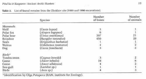 "Table 2. List of animal bones recovered from the two houses on Zhokhov Island (Pitul'ko and Kaparov 1996:15, their Table 2 as well). Note that is has not been firmly established that the so-called ""dog"" remains listed here are in fact fully domestic dogs – these bones are much larger than most ancient dogs but somewhat smaller than modern wolves and are likely to be examined as part of research associated with an on-going dispute about what features clearly define an early dog, see Crockford and Kuzmin 2012)."