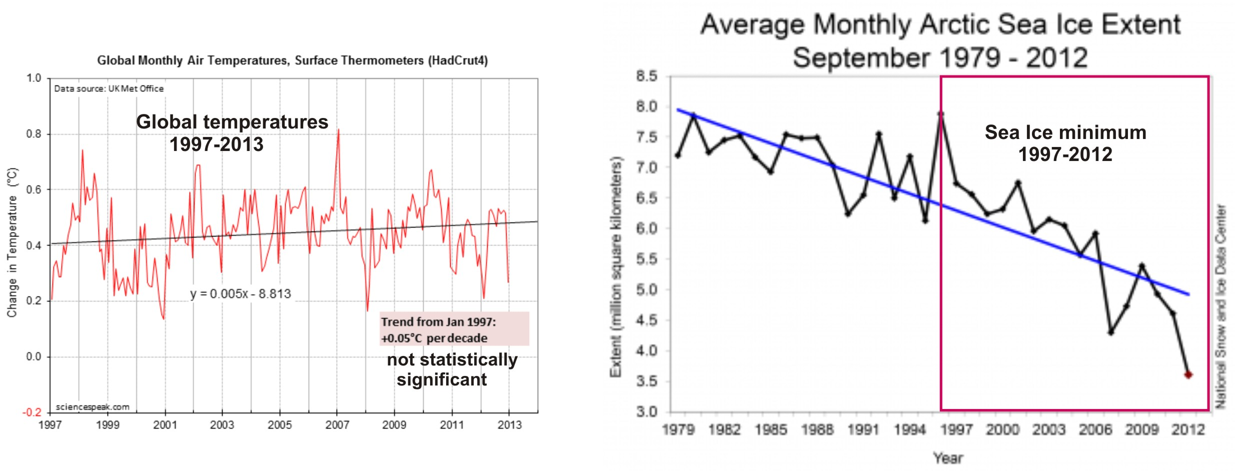 sea ice sept vs global temps_1997 2013_composite ten good reasons not to worry about polar bears polarbearscience