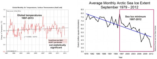 Figure 2. LEFT - There has not been any statistically significant increase in global temperatures over the last 16 years (1997-2013), even though CO2 levels have continued to rise (Graph modified from David Evans, using Hadley UK Met Office data (HadCrut4). RIGHT – Sea ice extent in September (the yearly minimum) has declined significantly since 1997, even while global temperatures have barely changed (Graph from NSIDC).