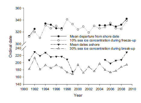 "Figure 1. This is figure 2 from Cherry et al (2013). The original caption reads: ""Dates of sea ice concentrations that best corresponded to dates ashore during break-up and departure from shore dates during freeze-up for collared polar bears in western Hudson Bay. Dates ashore and departure from shore dates are shown as annual means for all collared polar bears."" Note that the open circles on the top line represent freeze-up dates and the filled circles are the dates collared bears left the shore. Julian Day (JD) 340 is about December 6 (1998 and 2009, while JD 316 is about November 12 (1991 & 1993). JD 320 (1992) is November 16."