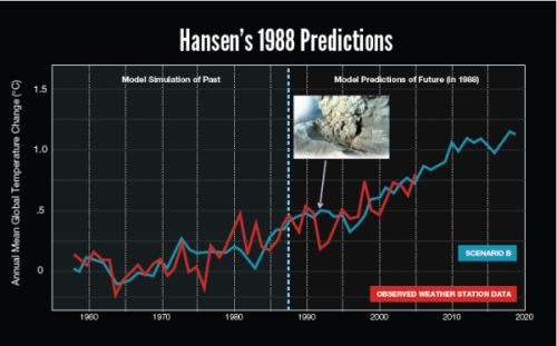 "Figure 2. Michael Mann's graph of ""observed"" global temperatures vs temperatures predicted by NASA scientist James Hansen back in 1988, which conveniently leaves out recent temperatures that do not fit Mann's story that ""recent temperatures are rising as Hansen predicted."" This slide is taken from a presentation given by Mann at Rutgers University in September 2012 and is the same one given at the AGU meeting in December 2012 and in Victoria, on March 4, 2012, which I saw with my own eyes. See ClimateAudit for a full discussion."