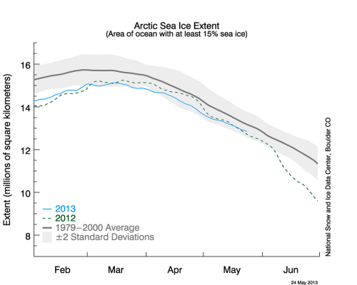 Figure 3. Arctic sea ice extent graph at May 24, 2013, against 2012 and the 1979-2000 average.