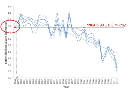 "Figure 1. This is Fig. 7 from the Meier et al. 2013 paper, to which I've added labels. Meier et al. call this a ""time series of Arctic September sea ice extent."" The estimate for 1964 is the red dot on the far left (with its error bars), which I've circled (I also added the red label for 1964 and the black line). Note the Y-axis on the left goes to 3.0 million km2, not zero. The solid blue line is the monthly average for September from passive microwave data (1979-2012), and the blue dashed lines are a ""three-day average of the high and low range of daily extents during the month."" The 1964 estimate of 6.90 ± 0.3 million km2 is just about identical to 1979, 1981, and 2001 and well within the average for 1979-2000. However, it's significantly lower than the previous estimate of 8.28 million km2 for 1964 made by the UK Hadley Centre in 2003 (Meier et al. 2013:704)."