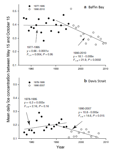 """Figure 1. This is Fig. 2 from Rode et al. (2012), showing """"mean daily summer sea ice concentration (May 15-October 15)"""" in Baffin Bay (top) and Davis Strait (bottom). The years of study are slightly different for the two areas. Notice that sea ice concentration for Davis Strait showed an increasing trend between 1978 and 1995 and a declining trend between 1990-2007."""
