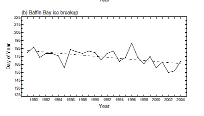 "Figure 2. Baffin Bay breakup dates from Stirling and Parkinson (2006): ""the Julian calendar dates by which the percent ice coverage decreased to 50% or less…for the years 1979-2004 (dashed line indicates the linear least squares fit)."" The dates vary from about 185 (July 4) to 160 (June 9), with a high in 1996 at 195 (July 14). Keep in mind that bears stay on the ice beyond the 'breakup' date, likely 4 weeks or so after (as they do in W Hudson Bay)."