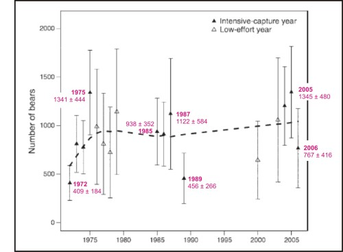 "Figure 2. ""Model-averaged estimates"" of polar bear population numbers in the N. Beaufort, from 1972 to 2006 (Stirling et al 2011:871), labels for years and estimates with confidence intervals added (from their Table 9). The huge confidence intervals for the data points (the lines extending up and down from the triangles, e.g. 1122 ± 584 for 1987) mean we can say virtually nothing about this subpopulation: it might have been stable over time (as Stirling et al. erroneously conclude), or it might have fluctuated to some extent, as I suspect. Lack of precision in the data preclude any conclusions being drawn from them."