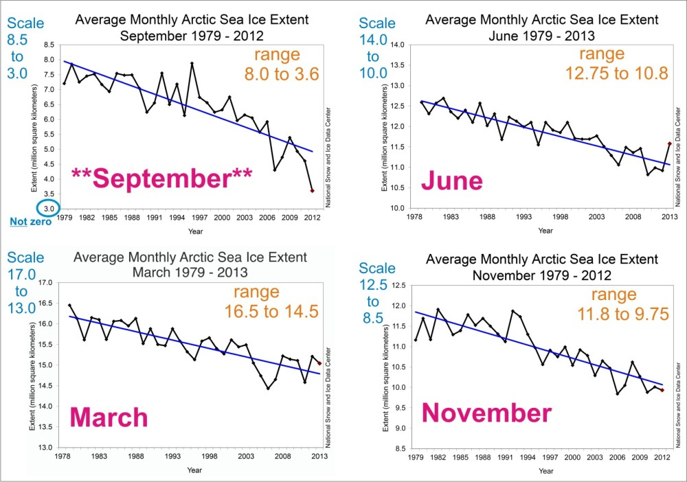 Polar bears have not been harmed by sea ice declines in summer – the evidence (4/4)