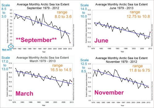 Figure 3. Sea ice extent graphs for September (which all the hysteria is about) compared to selected months from March, June and November. Ranges given are approximate; note the differences in scale for each graph. NSIDC graphs, colored labels added.