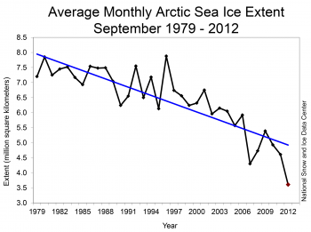 "Figure 1. The graph that has some people worried that Arctic sea ice is in a ""death spiral"" - it shows the decline in extent of Arctic sea ice (in million kilometers squared) in September each year (the yearly minimum), based on satellite records since 1979. Note that the scale on the left axis does not go to zero. Courtesy the National Snow and Ice Data Center (NSIDC). See Fig. 3 for another perspective."