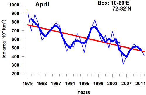"Figure 3. Barents Sea ice area in April, 1979-2012. From Pavlova and Gerland, MOSJ. Original caption: ""The figure shows the average ice area in April in the Barents Sea, the month with the highest prevalence of ice in the area. Data are shown as monthly mean values for each year (thin blue curve), running mean values over 3 years (thick blue curve), and linear trend throughout the period (red line). The inter annual variation is large, but there is also an obvious negative trend for April through the period. The lowest record of extent was observed in April 2006."""