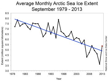 Figure 2. shows what the latest update to NSIDC's average monthly Arctic sea ice extent (not the annual minimum), in millions of kilometers squared. Note that the highest extent for 1979-2013 occurred in the middle of the record, in 1996 (7.9), the lowest in 2012 (3.6). The value for 2013 was 5.3.