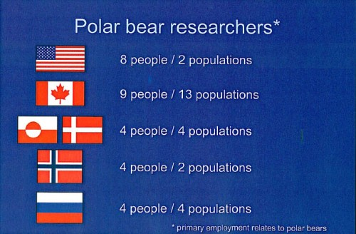 "Figure 1. The distribution of full-time polar bear researchers worldwide. Graduate students carry out much of the field work, funded by research grants – but eventually, they are going to want full-time jobs too. Where will the money come from? From Derocher and Stirling 2011. Slide 8 from ""Conservation status, monitoring, and information gaps."" Invited speaker presentation to the 2011 Polar Bear Meeting in Nunavut, USA contingent. Oct 24-26, 2011."