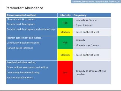 Figure 7. Amstrup et al. 2013, Slide 14.