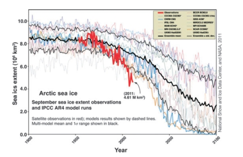 "Figure 1. Sea ice graph from Stirling and Derocher (2012:2696, fig. 2). This global sea ice graph for September is from Stroeve et al. 2007 but has been updated to 2011 and annotated to draw attention to that fact. Note the wide range of estimates (dotted lines) for years prior to 1979 (including that very faint grey dotted line below the main pack) and the mismatch between the modeled predictions and ""observations"" for 1953-2011 (the solid red line). In fact, the red line is misleading, because it does not depict the same quality of data that has been available since 1979 – extents for 1953-1978 were extrapolated from a limited number of points from a variety of sources."
