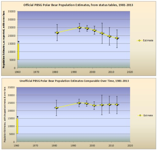 "Figure 1. Upper graph uses totals reported in PBSG status tables, with min/max; Lower graph uses the same figures, but adds back in the so-called ""inaccurate"" estimates dropped 2005-2013. The 1960 figure * is a ballpark estimate. See previous post here."