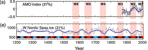 Figure 4. These are panels (a) and (e) from Miles et al. 2014:Fig. 2, showing only the short-term instrument portion of the AMO record (a) and the extended record going back 400 years (e).