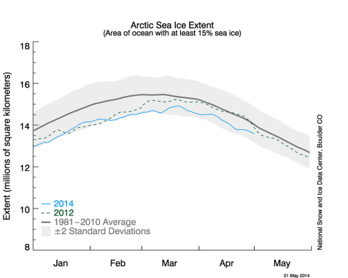 Sea ice extent 2014 May 1_NSIDC_graph