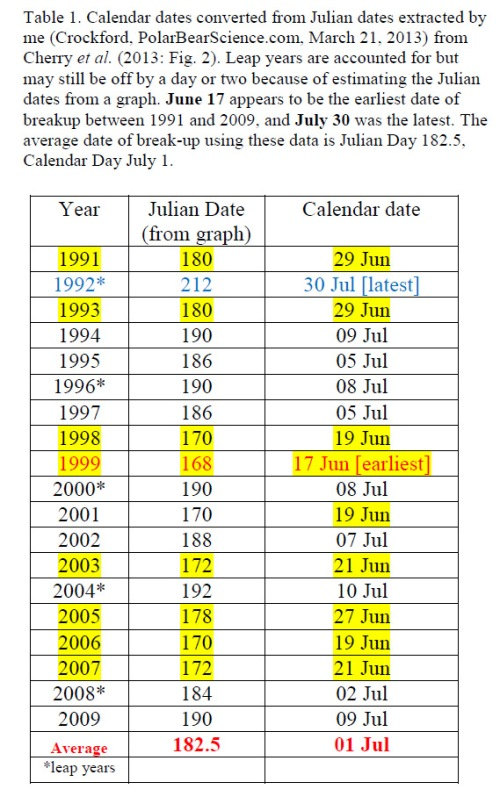 Cherry et al breakup dates for WHB_1991-2009 with average_July 8 2014