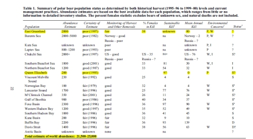 Figure 1. Polar bear status table from PBSG 2001 meeting (Lunn et al. 2002:22).