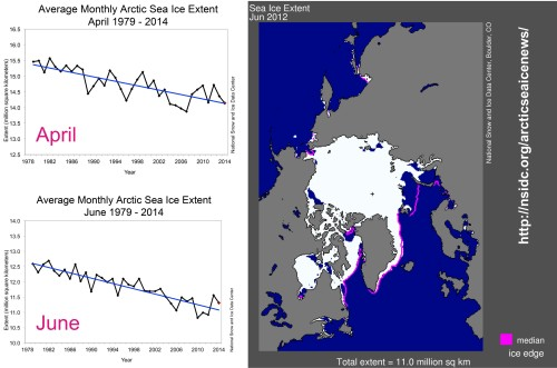 Sea ice extent for April and June, 1979-2014 graphs, from NSIDC  – note the numbers on the left don't go to zero (range over 35 years for June, ~12.76-11.0 million square km). Ice map on the right shows what 11.0 million sq km of ice looks like, from June 2012.