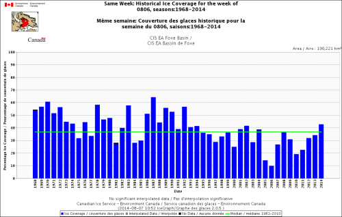 Figure 3. Historical ice coverage for the week of August 6, 1971-2014 for Foxe Basin. Canadian Ice Service graph. Note that ice coverage in 2014 is much higher than average and higher than it's been for this date since 1992.