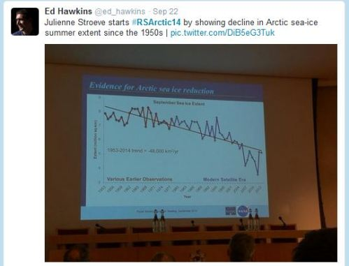 "Slide from presentation by Julienne Stroeve, ""Arctic sea ice reduction: the evidence, models, and global impacts"" 22 September 2014."