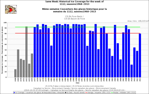 Hudson Bay Foxe Basin sea ice same week at Nov 12 1971_2013 with average