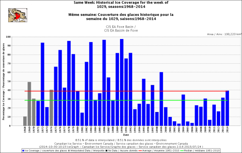 Hudson Bay Foxe Basin sea ice same week at Oct 29 1971_2014