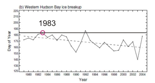 "Figure 4. Graph from Stirling and Parkinson (2006:265) depicting breakup dates for Western Hudson Bay from 1979 to 2004, using the old 50% ice cover threshold for ""breakup"" (30% is now considered the level most pertinent for polar bears). Dashed line is the trend line fit by linear regression. Note that the solid line (added by me) indicates that 1983 had the second-latest breakup date in this period, a fact not mentioned in the paper.1"