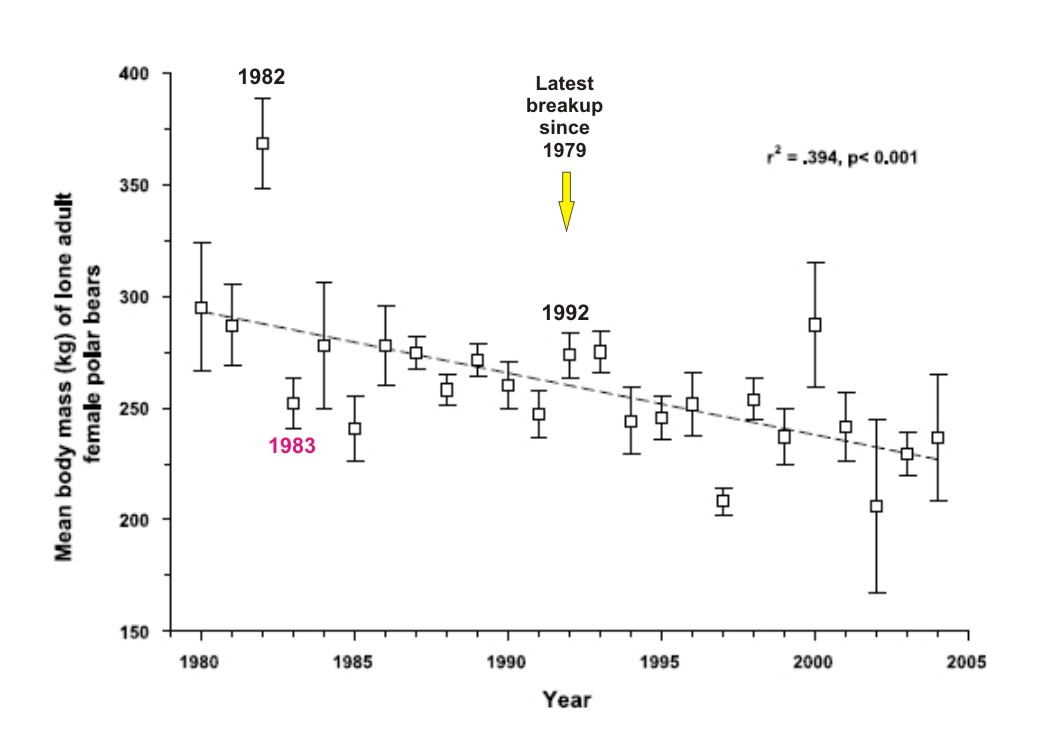 stirling and parkinson 2006 fig 3_marked declining polar bear weights and early breakup dates in whb, part i