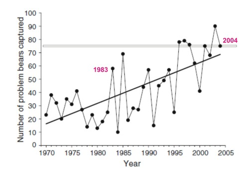 "Figure 7. From Towns et al. (2009:1533), number of problem bears in a core area of Churchill from 1970 to 2004. Data from Kearney 1989 is excluded as ""incomplete"""