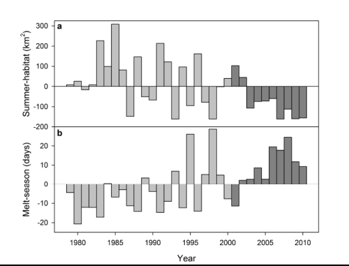 "Figure 3. Bromaghin et al. 2014 in press, FIG. 2. Anomalies (difference from the mean) of the two sea ice covariates from 1979 to 2010. Normalized values from 2001 to 2010 (dark grey) were used to model polar bear survival probabilities; (a) Summer-habitat, and (b) Melt-season. [""Summer-habitat"" is area of optimal polar bear habitat, July-October; ""Melt-season"" is the time between melt and refreeze each summer]. The study found no correlation between population size and sea ice coverage."
