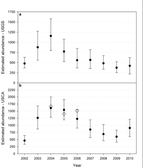 "Figure 2. Bromaghin et al. 2014 in press, FIG. 5. Model-averaged estimates of abundance based on (a) the USGS data set [USA half of SBS only] and (b) the USCA data set [Canadian half of SBS only]. Error bars represent 90% bias-corrected confidence intervals based on 100 bootstrap samples. Prior estimates (Regehr et al. 2006) are shown for comparative purposes (b, open diamonds). This reminds me of the 2011 Northern Beaufort Sea population estimate graph discussed here, about which eminent ecologist Dr. Daniel Botkin remarked: ""The confidence intervals are so large that nothing can be concluded."""