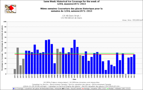 Davis Strait freeze-up same week_Dec 4 1971 to 2013