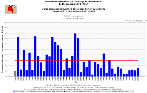 Hudson Bay freeze-up ice cover same week_Nov 19 1971_2014 w average