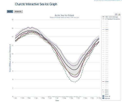 Sea ice extent 2014 -2010_2008_1983 NSIDC interactive graph at Nov 13 2014
