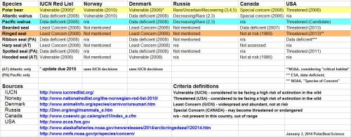 2014 Arctic marine mammal status compared_Jan 3 update