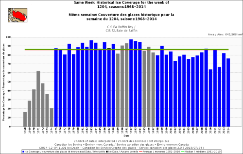 Baffin Bay freeze-up same week_Dec 4 1968 to 2014