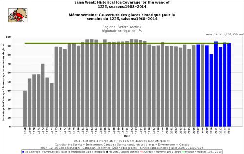 Canada Eastern Arctic freeze-up same week_Dec 25 1968 to 2014_standard average
