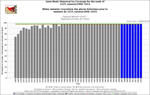 Canada Western Arctic freeze-up same week_Dec 25 1968 to 2014_standard average