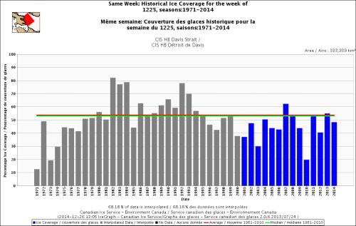 Davis Strait freeze-up same week_Dec 25 1971 to 2014_1981_2010 average