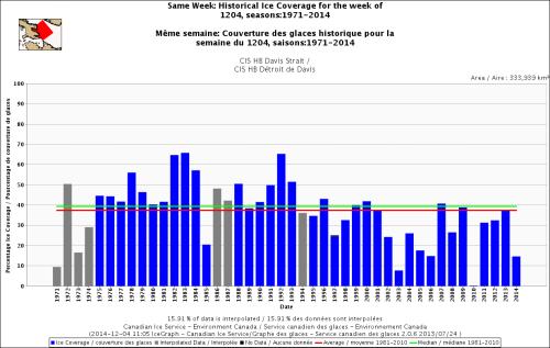 Davis Strait freeze-up same week_Dec 4 1971 to 2014