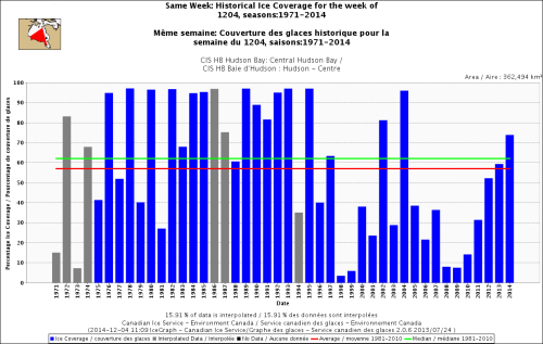 Hudson Bay Central only freeze-up same week_Dec 4 1971_2014 w average