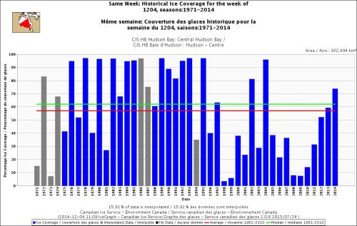 Hudson Bay Central only freeze-up same week_Dec 4 1971_2014 w average