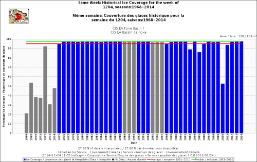 Hudson Bay Foxe Basin sea ice same week at Dec 4 1968_2014 with average