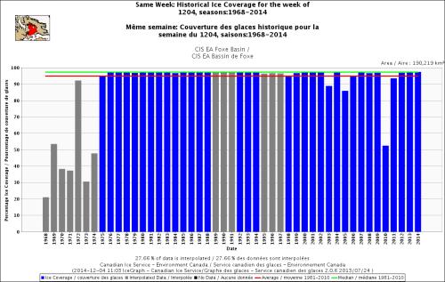 Hudson Bay Foxe Basin sea ice same week at Dec 4 1968_2014 with average